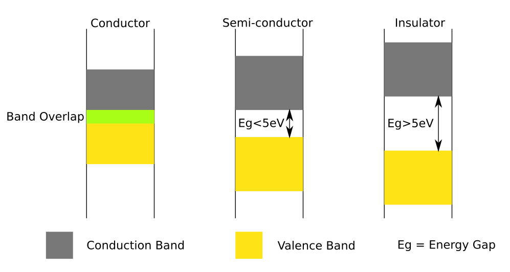 conductors_semiconductors_insulators