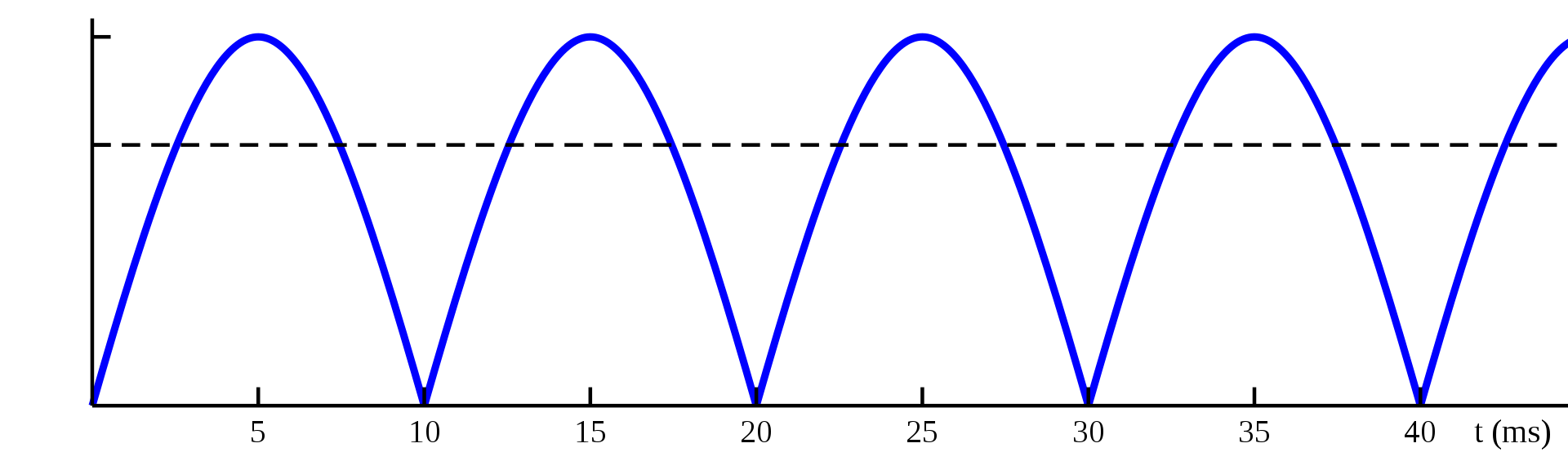 Full-wave_rectified_sine