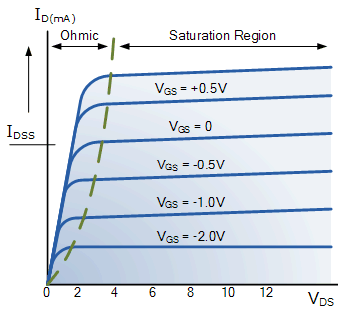 Example of Depletion Mosfet charateristics, where we can see that the gate voltage can be negative.