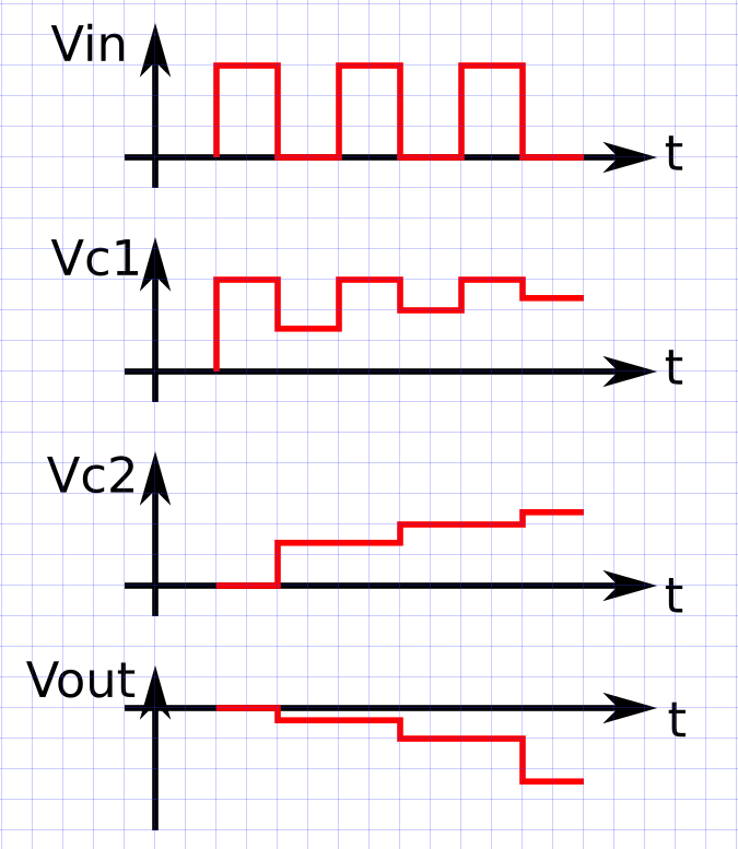 Wavw diagrams showing voltages in the various parts of the previous circuit.